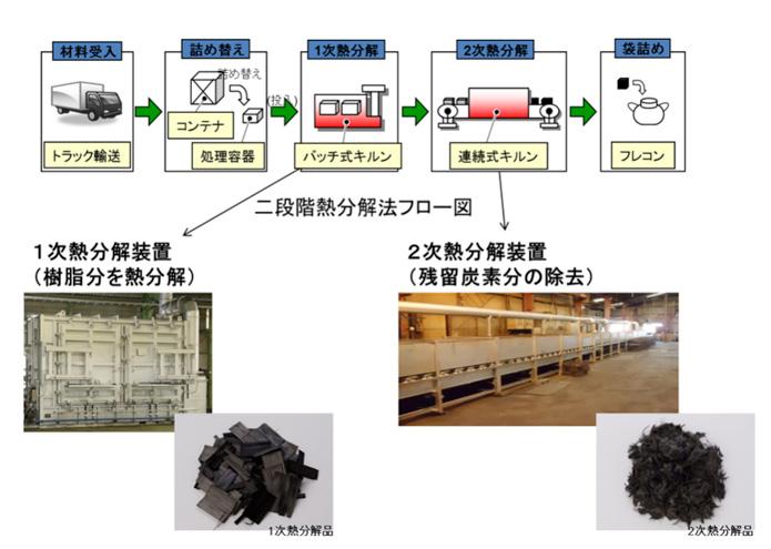 カーボンファイバーの再生プロセス